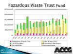 hazardous waste trust fund