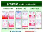 progress s 4 0 f 1 42 o 202