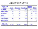 activity cost drivers1