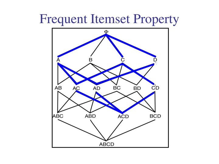 Frequent Itemset Property