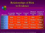 relationships of risk to evidence