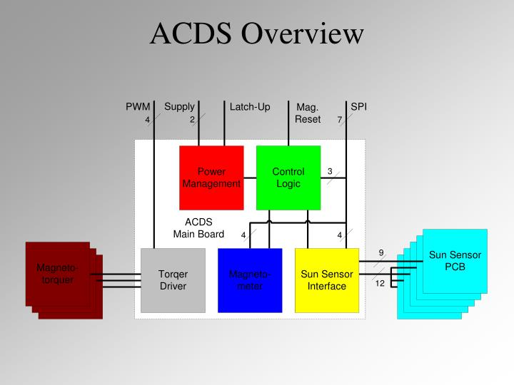 acds overview n.