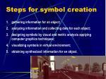 steps for symbol creation