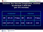 outcome any vascular complication stratified by site level acd use per 10 increase