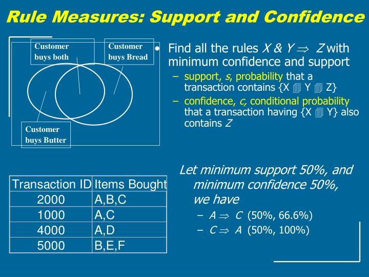 Rule Measures: Support and Confidence