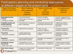 participatory planning and monitoring approaches at different stages of the project cycle