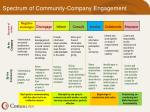 spectrum of community company engagement