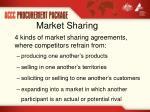 market sharing