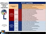 arra lead to creation of hitsp capabilities
