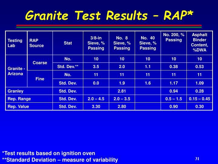 Granite Test Results – RAP*