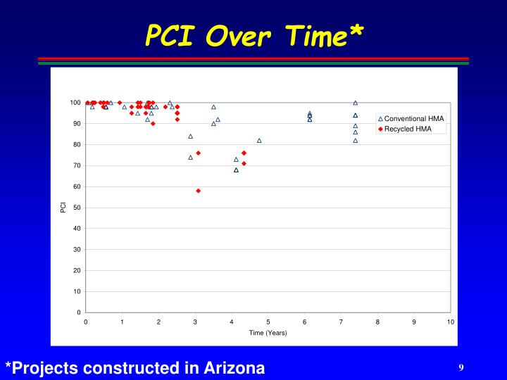 PCI Over Time*