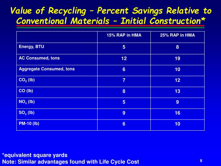 Value of Recycling – Percent Savings Relative to Conventional Materials – Initial Construction*