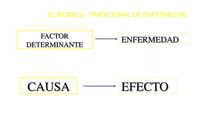 EL MODELO  TRADICIONAL DE ENFERMEDAD