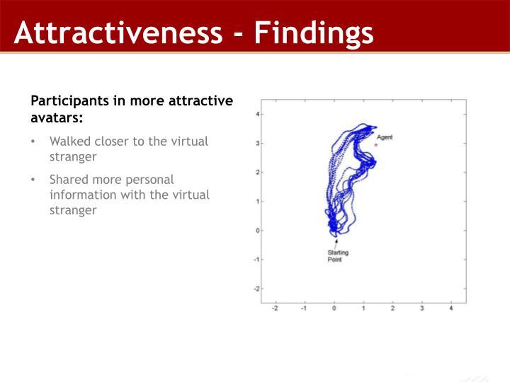 Attractiveness - Findings