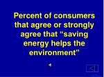 percent of consumers that agree or strongly agree that saving energy helps the environment