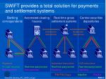 swift provides a total solution for payments and settlement systems