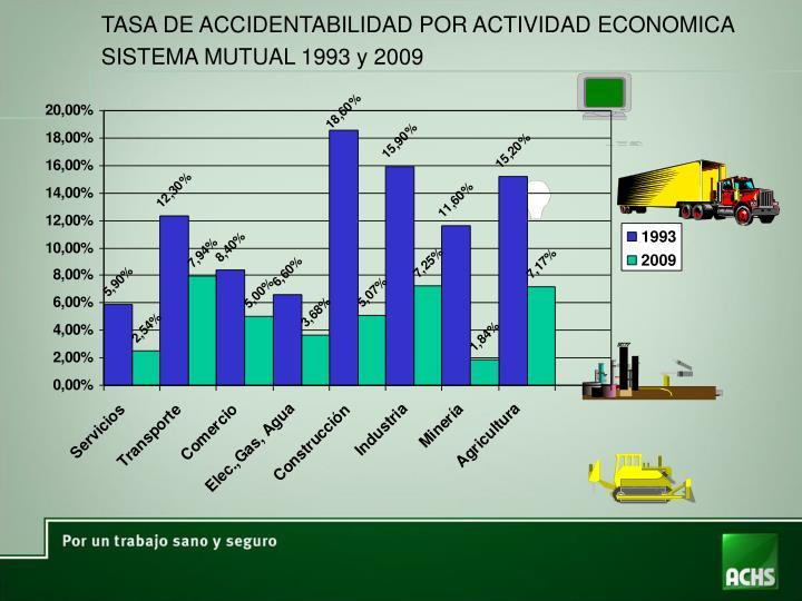 TASA DE ACCIDENTABILIDAD POR ACTIVIDAD ECONOMICA