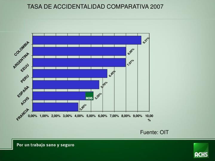 TASA DE ACCIDENTALIDAD COMPARATIVA 2007