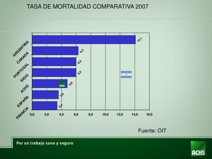 TASA DE MORTALIDAD COMPARATIVA 2007
