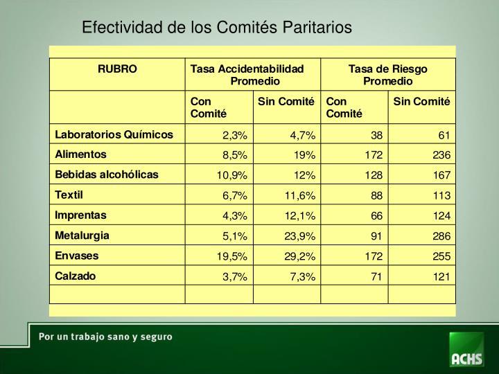 Efectividad de los Comités Paritarios