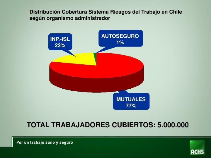Distribución Cobertura Sistema Riesgos del Trabajo en Chile según organismo administrador