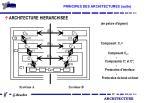 principes des architectures suite