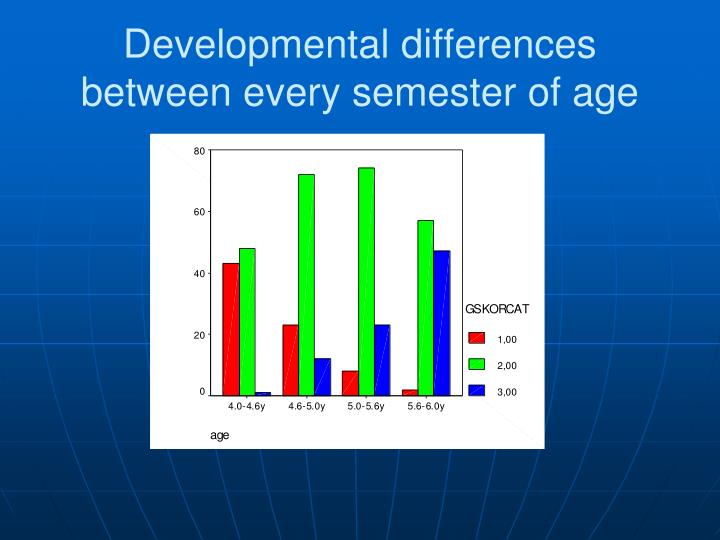 Developmental differences between every semester of age