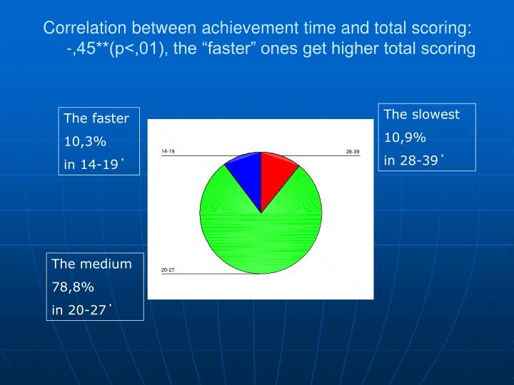 Correlation between achievement time and total scoring: