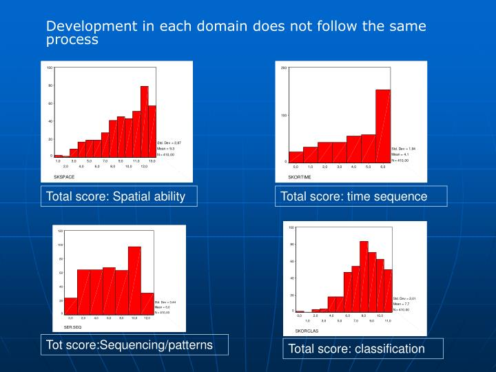 Development in each domain does not follow the same process