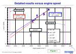 detailed results versus engine speed