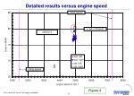 detailed results versus engine speed3