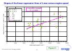 slopes of the linear regression lines of lmax versus engine speed1