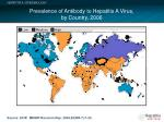 prevalence of antibody to hepatitis a virus by country 2006