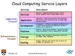 cloud computing service layers