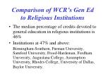 comparison of wcr s gen ed to religious institutions