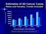 estimates of all cancer cases males and females trends included