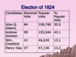 election of 18241