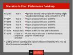 operators to chart performance roadmap
