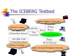 the iceberg testbed