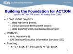 building the foundation for action prior to action ppp launch all funding from cder
