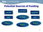 potential sources of funding