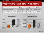 proprietary fund total net assets