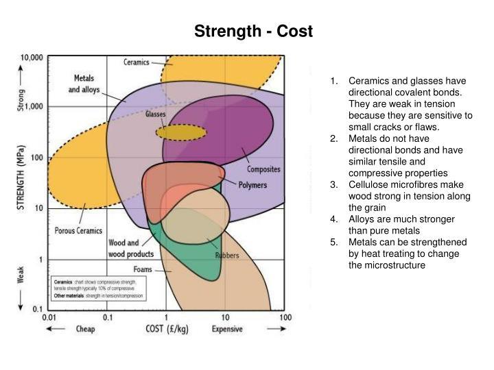 Strength - Cost