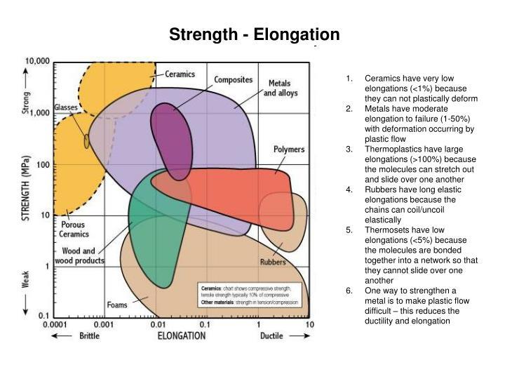 Strength - Elongation