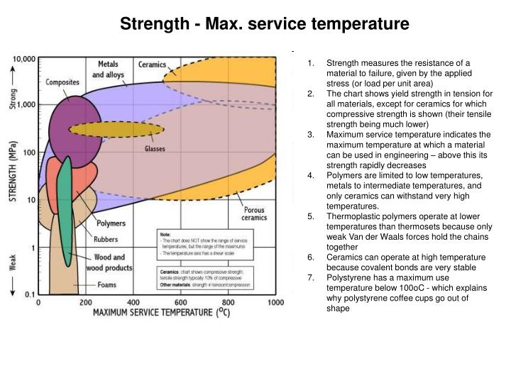 Strength - Max. service temperature