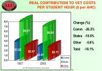 real contribution to vet costs per student hour per ahc