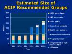 estimated size of acip recommended groups