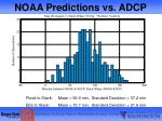 noaa predictions vs adcp
