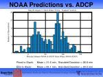 noaa predictions vs adcp1