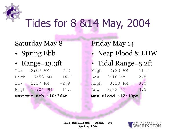 Tides for 8 14 may 2004